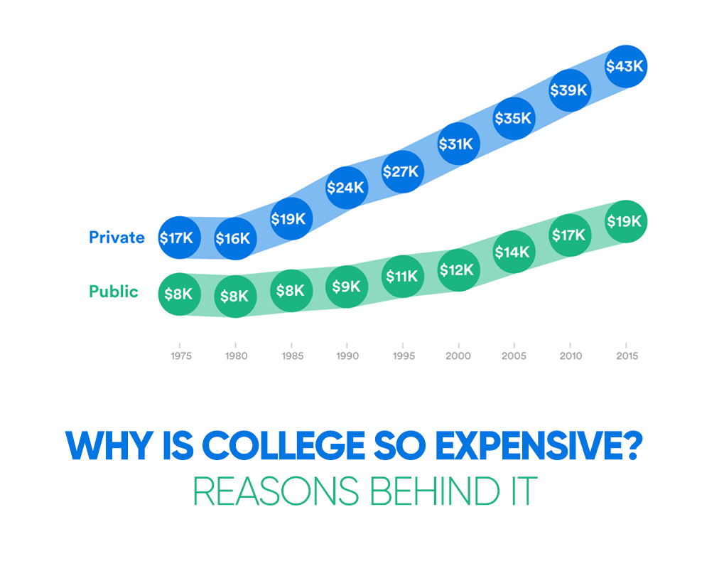 Why is College so Expensive? Reasons behind It